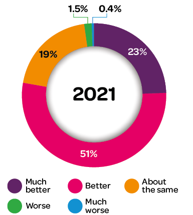Hopes for 2021: Pie chart showing hopes for 2021: much better 23%, better 51%, about the same 19%, worse 1.5%, much worse 0.4%