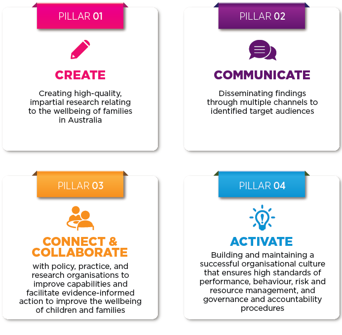 Four organisational pillars. Create 2. Communicate 3. Connect & Collaborate