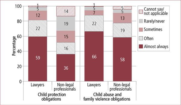 Figure 4.6: Frequency of lawyers and non-legal professionals advising clients of the obligation to disclose, by type of obligation 2014. Described in accompanying text.