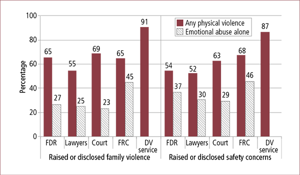 Figure 7.24: Parent raised or disclosed family violence or safety concerns to service, by experiences of family violence at any time and specific services. Described in accompanying text.