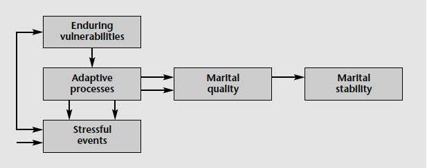 Figure 1. A vulnerability-stress-adaptation model of marriage, described in text.