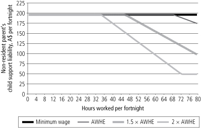 Figure 2: Child support payments, by hours worked per fortnight and amount earned per hour, 2004 - as described in text.
