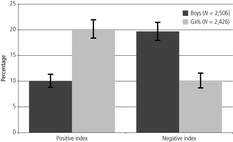 Figure 2.	Percentages identified by the positive and negative Learning/Academic domain cut-offs, by gender, 4-5 year-olds - as described in text