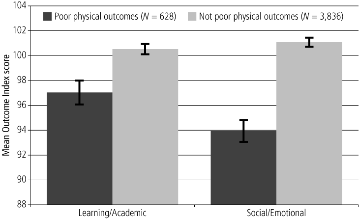 Figure 3.	Mean scores for the Learning/Academic and Social/Emotional indices, by negative or positive Health/Physical index cut-off, 6-7 year olds - as described in text