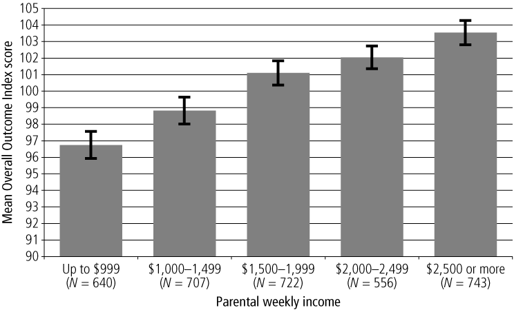 Figure 6.Mean Overall Outcome Index scores, by weekly parental income, 4-5 year olds - as described in text