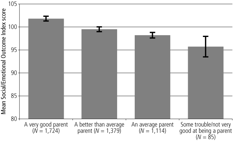 Figure 7.	Mean Social/Emotional Outcome Index scores, by Parent 1's rating of their own parenting ability, 0-1 year olds - as described in text