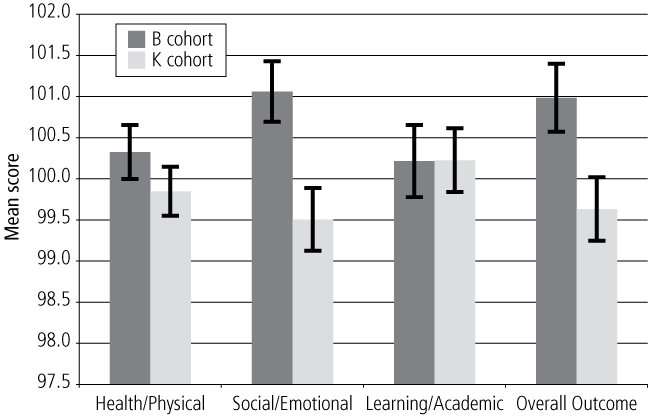 Figure 8.Cohort comparison on cross-cohort Outcome Indices, 4-5 year olds - as described in text