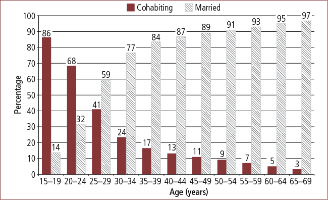 Figure 2: Persons living with a partner, cohabiting or married, by age, 2006