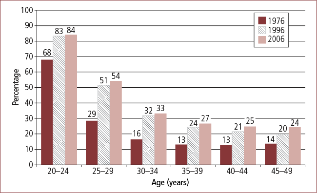 Figure 4a: Proportion of men living without a partner, by age, 1976, 1996 and 2006