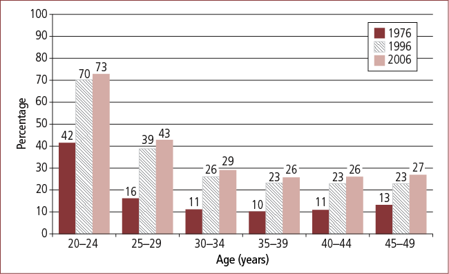Figure 4b: Proportion of women living without a partner, by age, 1976, 1996 and 2006