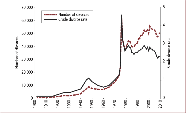 Figure 5: Crude divorce rate and number of divorces, 1901-2010