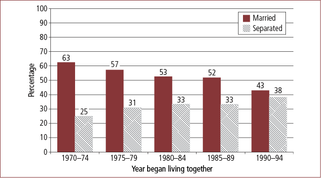 Figure 6: Outcomes of cohabitation after five years, by year first began cohabiting