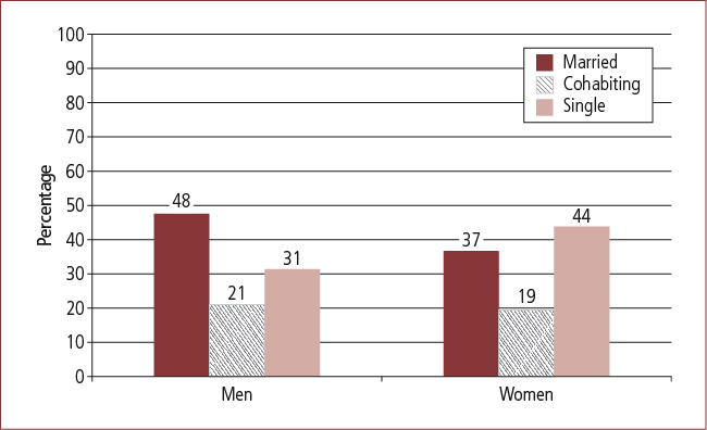 Figure 8: Current relationship status of divorced men and women aged under 55 years, 2009
