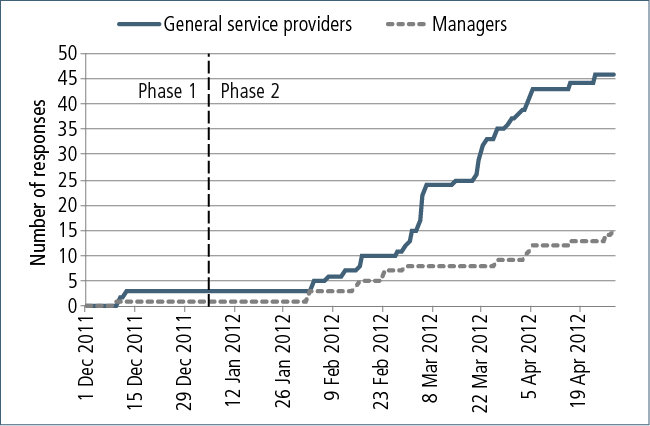 Figure 10.1: Responses to service provider surveys, Phases 1 and 2
