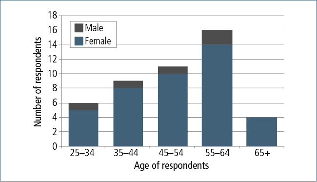 Figure 10.2: Age distribution and gender of general service provider survey respondents