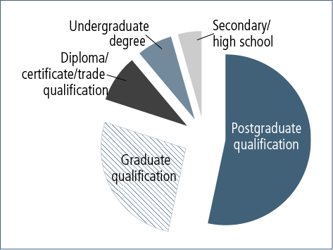 Figure 10.3: Postgraduate qualifications of general service provider survey respondents