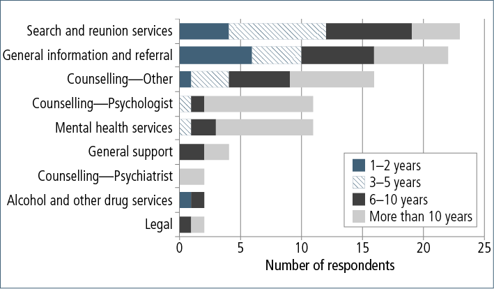 Figure 10.4: Types of services provided and years of working experience of general service provider survey respondents