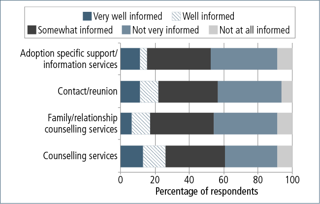 Figure 10.5: Clients' level of awareness of services available
