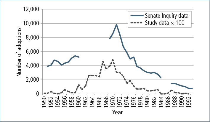 Figure 5.1: Number of adoptions in Australia and among study respondents, 1950 to 1993 - as described in text