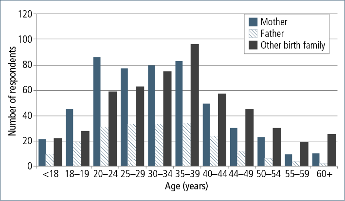 Figure 7.5: Age of adopted person when first had contact with birth family, by mothers, fathers and other family members