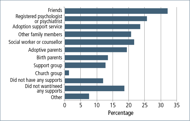 Figure 7.7: Sources of support received by adoptees as adults, by type of support