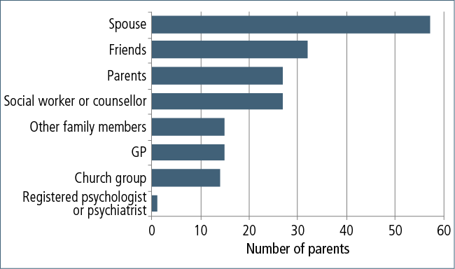 Figure 8.4: Sources of support given to adoptive parents at the time of adoption