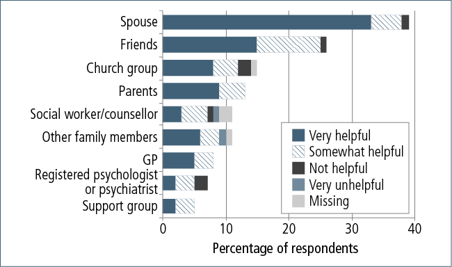 Figure 8.8: Sources and helpfulness of support given to adoptive parents at time of adoption