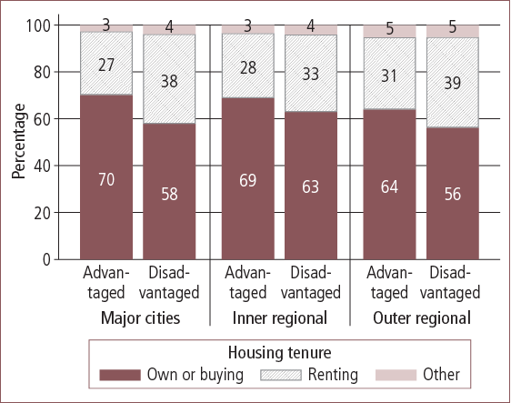 Housing tenure in Australian advantaged and disadvantaged areas, by geographic locality - as described in text