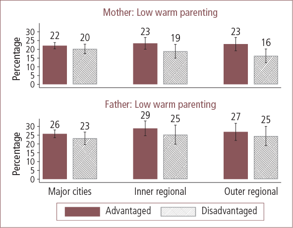 Mothers and fathers with lower warm parenting styles in Australian advantaged and disadvantaged areas, by geographic locality - as described in text