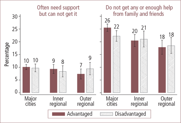 Unmet need for support and not enough help from family and friends in Australian advantaged and disadvantaged areas, by geographic locality - as described in text