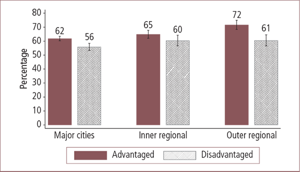 Parental involvement in community groups or organisations in Australian advantaged and disadvantaged areas, by geographic locality - as described in text