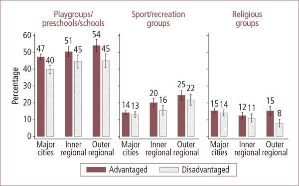 Participation by parents in most commonly reported voluntary organisations in Australian advantaged and disadvantaged areas, by geographic locality - as described in text