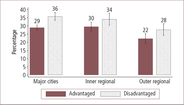 Lower neighbourhood belonging in Australian advantaged and disadvantaged areas, by geographic locality - as described in text
