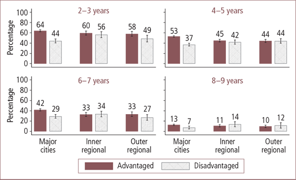 Children read to by a parent daily in Australian advantaged and disadvantaged areas, by geographic locality, aged 2–3 to 8–9 years - as described in text