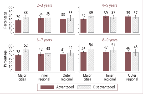 Children who watched three hours or more of television on a weekday or weekend day in Australian advantaged and disadvantaged areas, by geographic locality, aged 2–3 to 8–9 years - as described in text