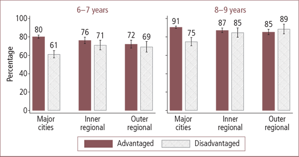 School-aged children's attendance in outside-school activities in Australian advantaged and disadvantaged areas, by geographic locality, aged 6-7 and 8-9 years - as described in text