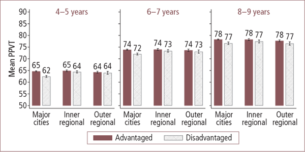 PPVT scores in Australian advantaged and disadvantaged areas, by geographic locality, aged 4–5 to 8–9 years - as described in text