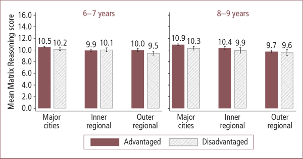 Children's Matrix Reasoning scores in Australian advantaged and disadvantaged areas, by geographic locality, aged 6–7 and 8–9 years - as described in text