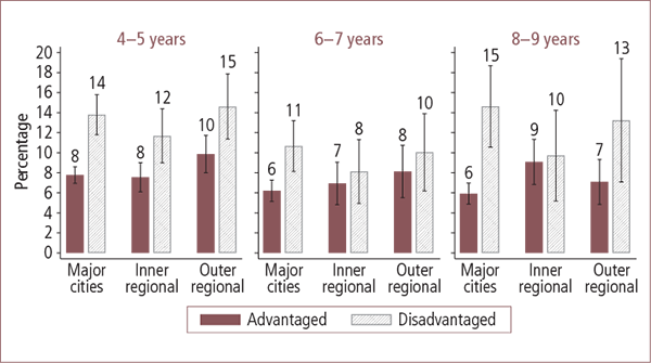 Children with emotional or behavioural problems in Australian advantaged and disadvantaged areas, by geographic locality, aged 4–5 to 8–9 years - as described in text