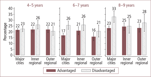 Children who are classified as overweight or obese in Australian advantaged and disadvantaged areas, by geographic locality, aged 4–5 to 8–9 years - as described in text