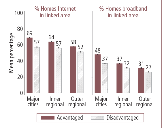 Internet access in Australian advantaged and disadvantaged areas, by geographic locality - as described in text