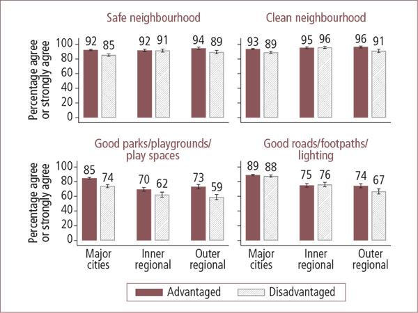 Perceptions of neighbourhood quality in Australian advantaged and disadvantaged areas, by geographic locality - as described in text