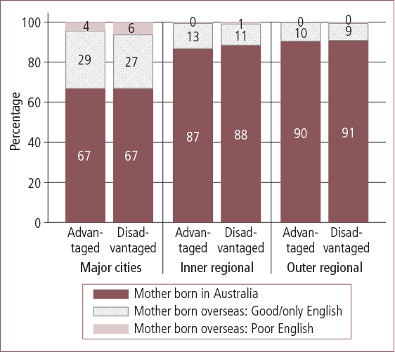 Maternal country of birth and English-language proficiency in Australian advantaged and disadvantaged areas, by geographic locality - as described in text