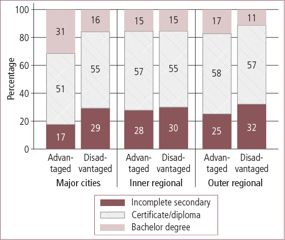 Maternal educational attainment in Australian advantaged and disadvantaged areas, by geographic locality - as described in text