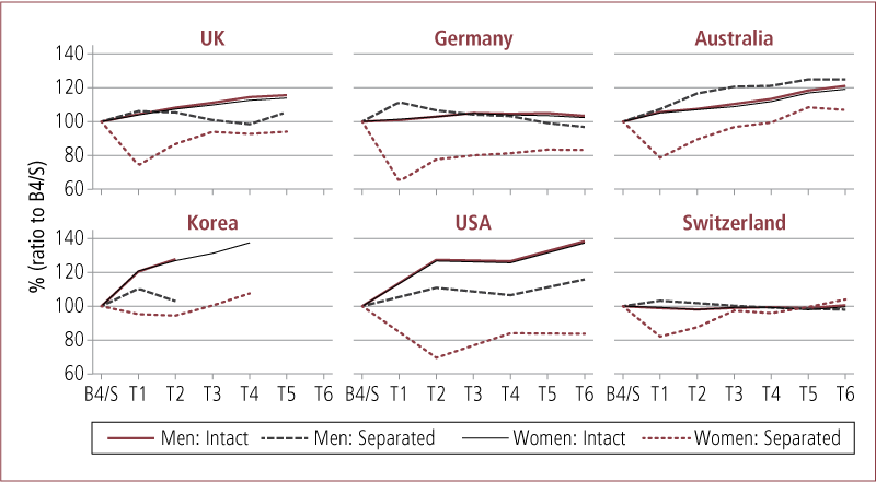 Time profile of relative equivalised household income by divorce status, gender and country. As described in text.