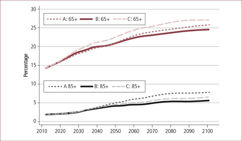 Proportion of projected population aged 65+ years and aged 85+ years, based on three alternative sets of assumptions, 2011–2101. Described in accompanying text.