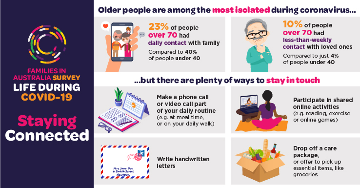 Infographic showing how older people, who are the most isolated during coronavirus, are finding plenty of ways to stay in touch. Please read text description