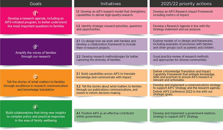Table 1: Goals, initiatives and priority actions, 2021/22. Read text description.