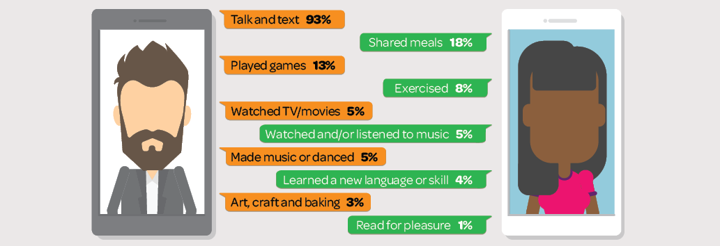 Figure 3: Most common activities of people who connected online. Please read text description