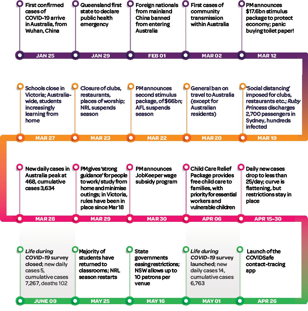 Figure 4: Pandemic timeline. Please read text description